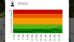 Bild: Stress-App; Copyright: AG wearHEALTH