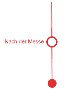 Grafik: Nach der Messe