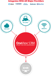OneView CRM overview