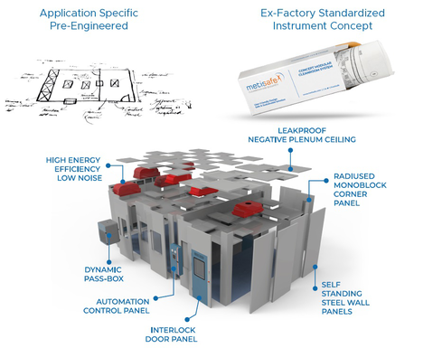Metisafe Modular Concept Cleanroom