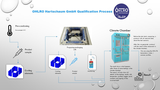 Steps qualification process