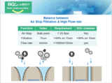 Balance between Air Stop Filteration & High Flow Rate