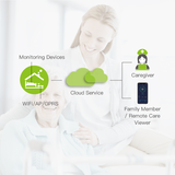 2020Medica-nursing individual-family elderly care/beside monitoring solution