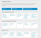 Customer Journey: Investor Consulting