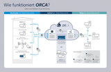Medical Cloud - Cloud Computing for DICOM X-Ray Images